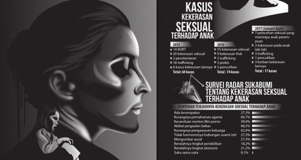Tiap Tahun Meningkat 30 Persen , Sukabumi Darurat Kekerasan Seksual