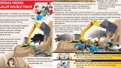 Petaka Double Track 390x220 - Kronologis, Proyek Double Track Makan Korban