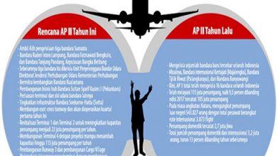 pembangunan bandara 390x220 - Ambil Alih Operasi Tiga Bandara