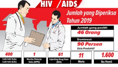 HIVs AID Kab Sukabumi 2019 390x220 - 46 Orang Idap HIV/AIDS di Kabupaten Sukabumi