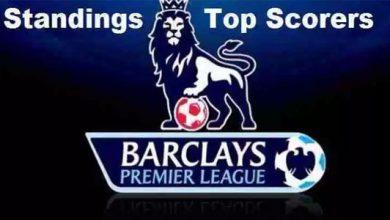Liga Inggris 390x220 - Klasemen Liga Inggris 2019-2020