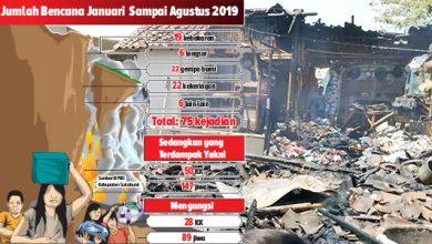 Bencana Alam Sukabumi Sampai Agustus 2019 390x220 - Bencana Sukabumi, Kerugian Capai Rp4,345 Miliar