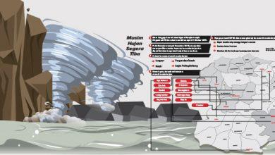 Bencana Sukabumi 390x220 - Kemarau Berlalu, Bencana 'Datang'