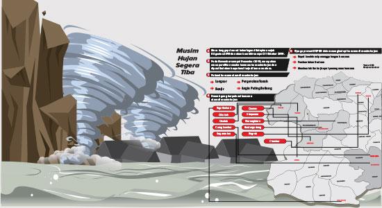 Bencana Sukabumi - Kemarau Berlalu, Bencana 'Datang'