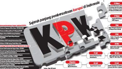 KPK sejarah 390x220 - UU KPK Revisi Berlaku Hari Ini, Ribuan Mahasiswa Kembali Demo