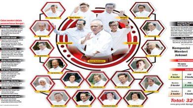 Kabinet Jokowi Maruf 390x220 - Harapan Besar Kabinet Baru