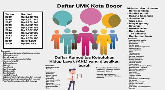 UMK Kota Bogor - UMK Kota Bogor 2020, Rp4,1 Juta
