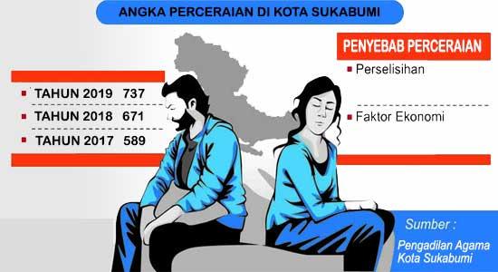 Perceraian Kota Sukabumi