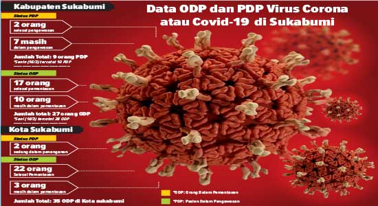 Virus Corona Sukabumi
