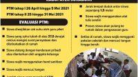 PTM Kabupaten Sukabumi